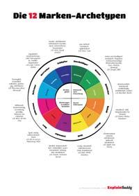 archetyp info poster pdf