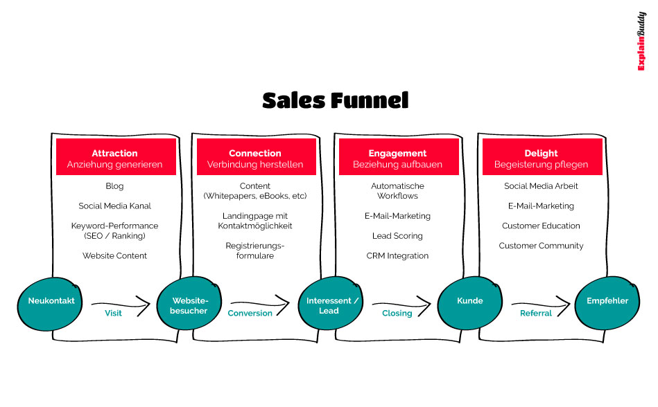 Erklärvideo Sales Funnel